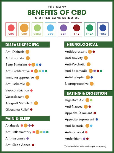 Many Benefits of CBD and other cannabinoids