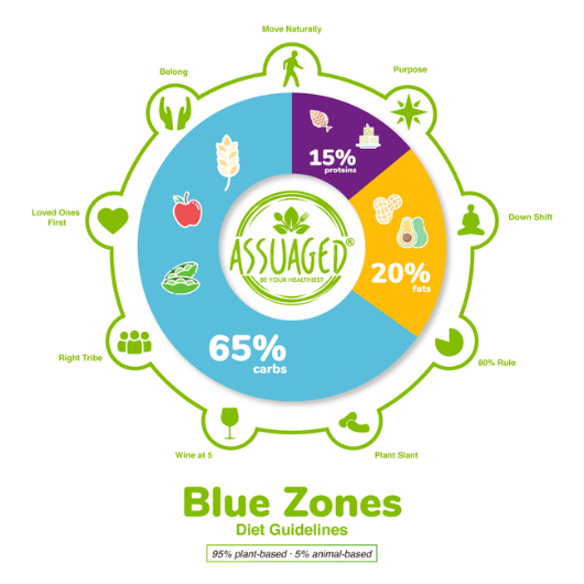 Blue-Zones-Diet-Guidelines-with-Power-Nine
